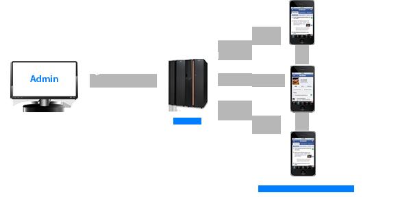 sns소셜 네트워크 서비스
