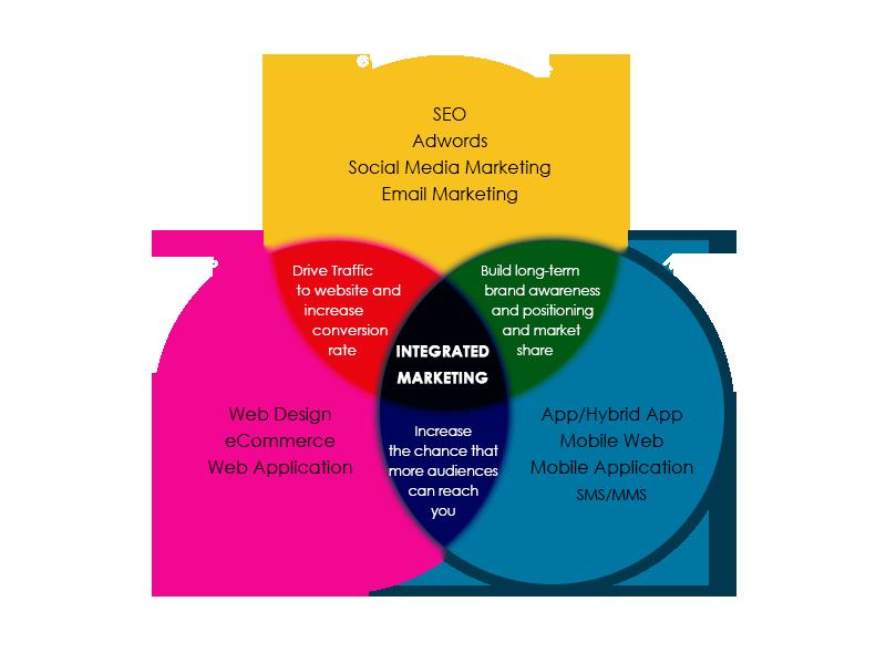 디지털 온라인 마케팅 전략 - GNA eMarketing