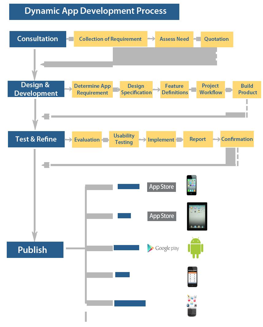 다이나믹 어플리케이션 개발 프로세스